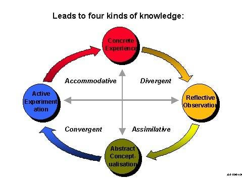 Kolb's Experiential Learning Theory